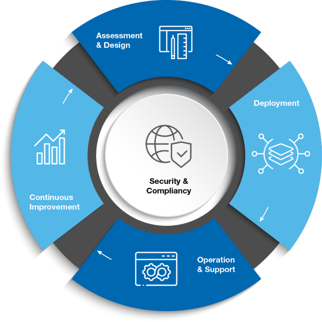 Migration Services are Embedded in our CloudCARE Methodology